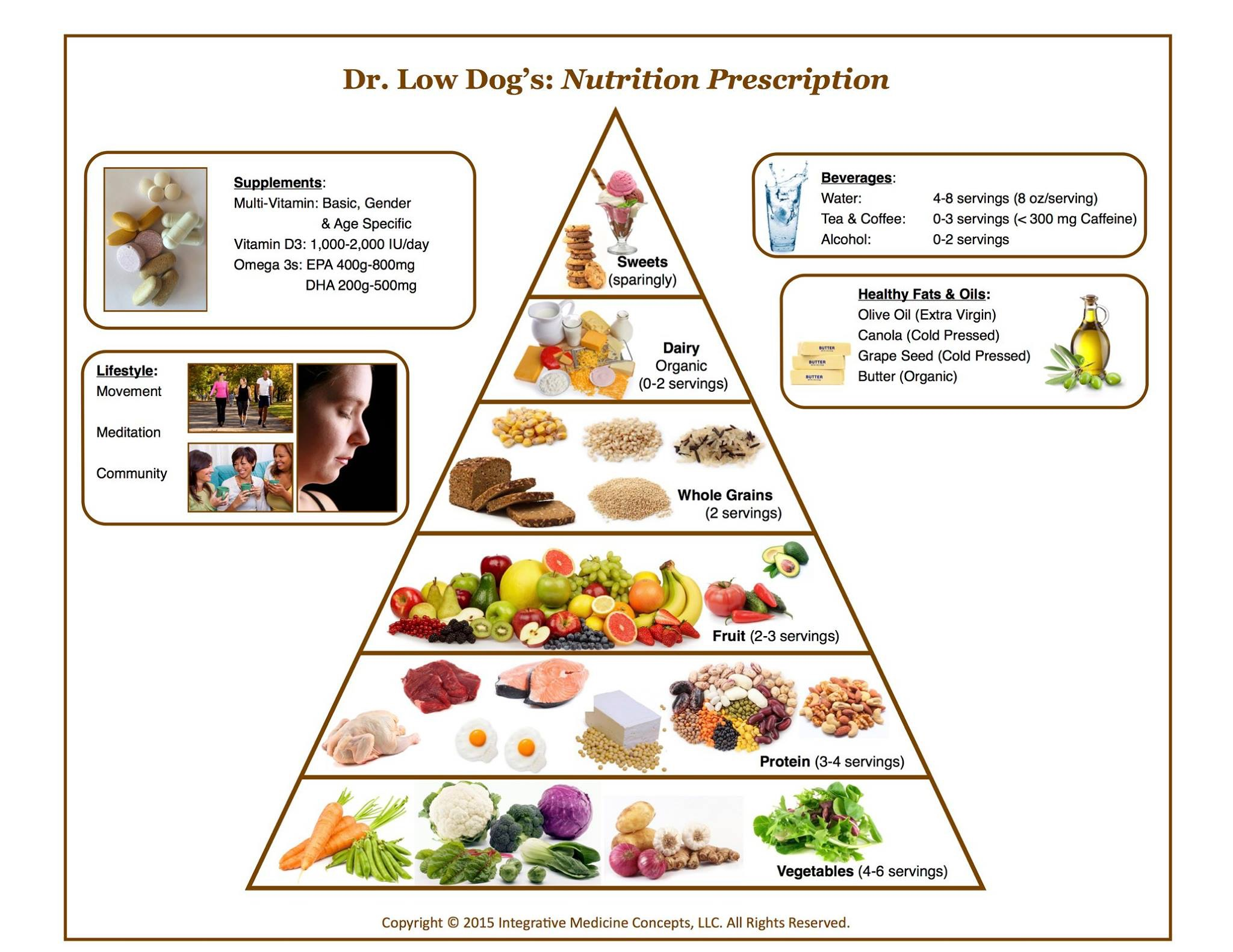 Low Protein Human Foods For Dogs